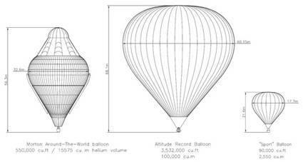 Comparativa del z-3.500 con otros globos